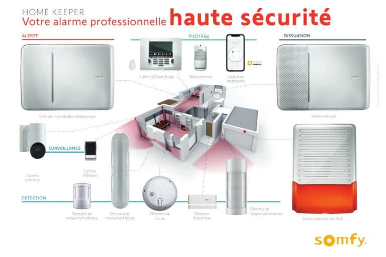 GST Rénovation - Schéma HomeKeeper